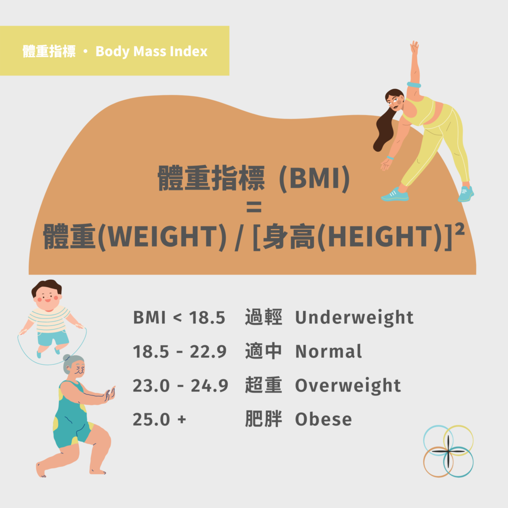BMI Ranges for Weight Management